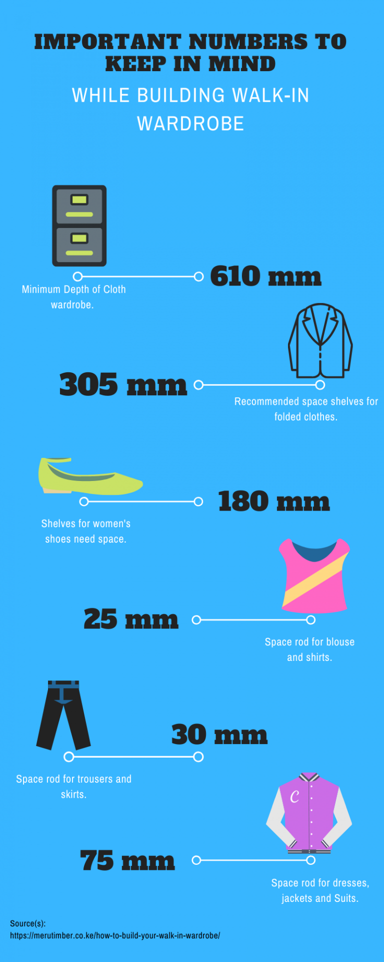 infographic on walk in wardrobes