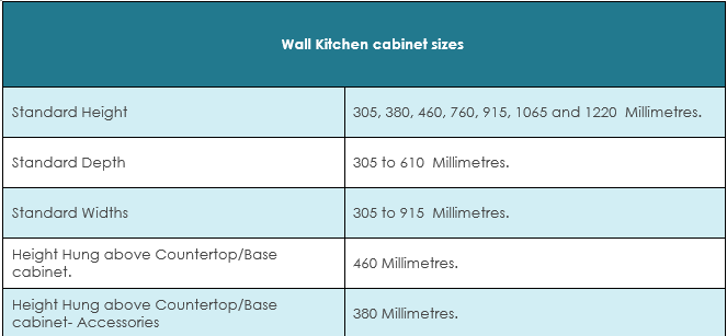 Wall Cabinets Sizes Summary Table